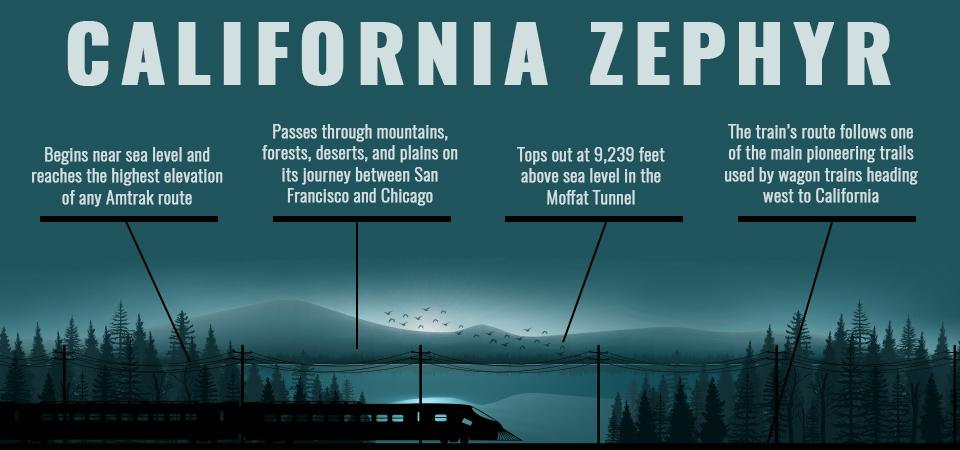 CALIFORNIA-ZEPHYR-infographic