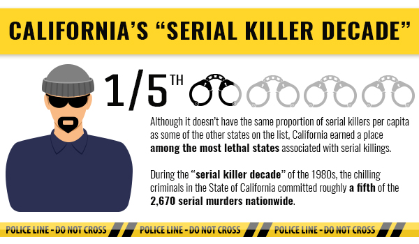 "A graphic about California's ""Serial Killer Decade,"" where California accounted for 1/5 of all serial murders nationwide."