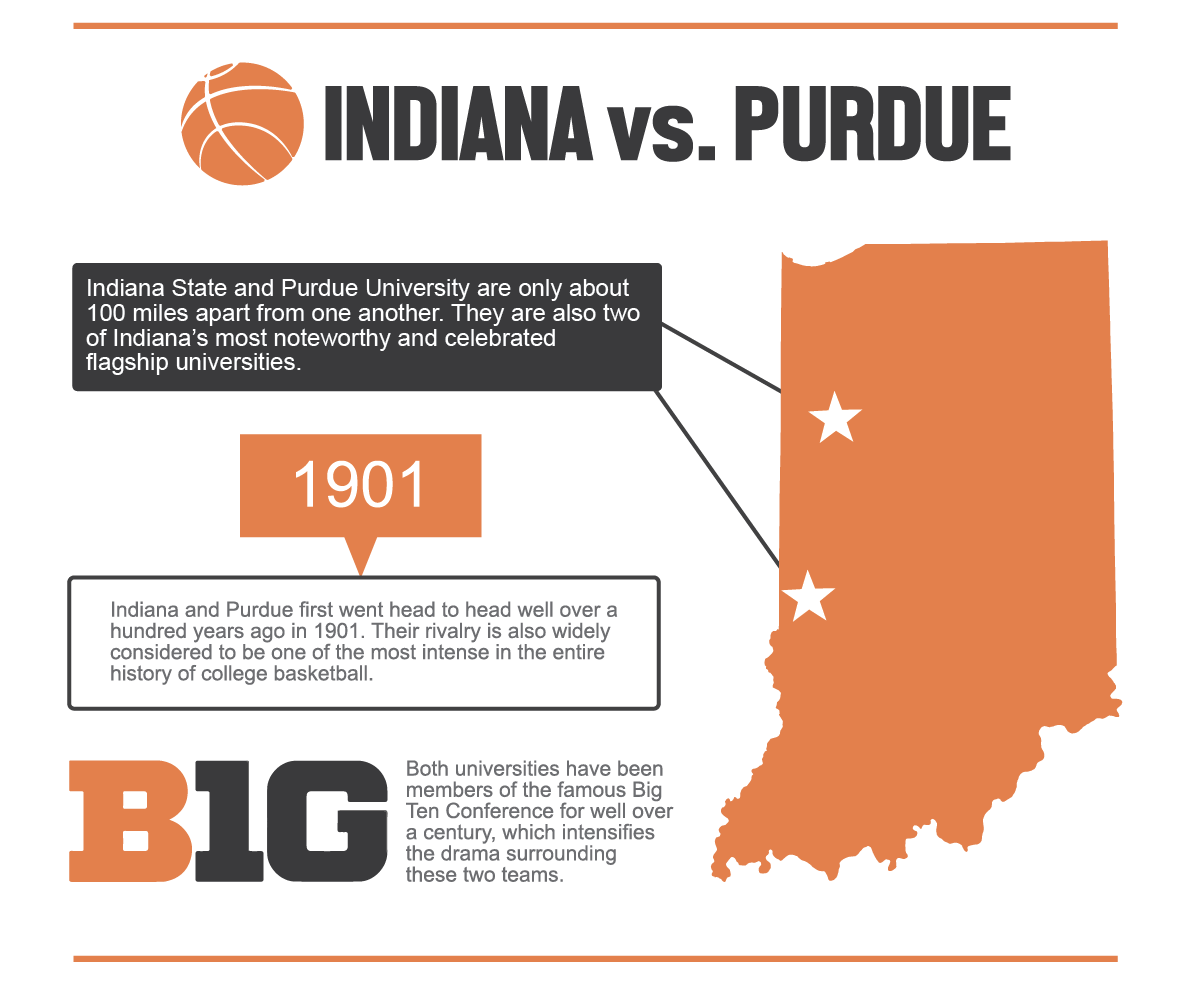 India vs Purdue basketball infographic